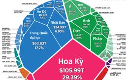 Việt Nam chiếm bao nhiêu phần trăm trong tài sản ròng toàn cầu?