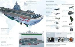 Giấc mơ không thành của Liên Xô về siêu tàu sân bay