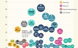 [Infographic] Top 50 thương hiệu giá trị nhất thế giới năm 2020