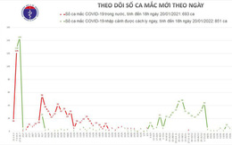 Phát hiện thêm 4 ca mắc Covid-19 ở TP HCM