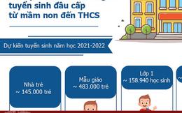 [Infographic] Hà Nội điều chỉnh thời gian tuyển sinh đầu cấp từ mầm non đến THCS