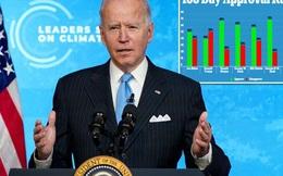 100 ngày đầu nhiệm kỳ của Tổng thống Biden: Khen nhiều hơn chê