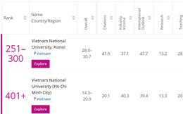 Việt Nam có 2 trường đại học lọt top những đại học trẻ tốt nhất thế giới