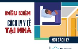 [Infographic] - Để được cách ly y tế tại nhà, cần điều kiện gì?