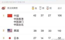 Báo Trung Quốc 'hóa phép' để vượt qua Mỹ trên bảng tổng sắp Olympic