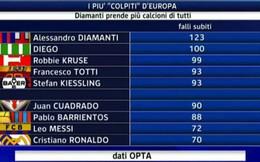 Bị phạm lỗi nhiều nhất châu Âu: không phải CR7 hay Messi