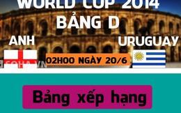 [Infographic] Anh vs Uruguay: Canh bạc tất tay của Tam sư