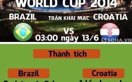 [Infographic] Brazil vs Croatia: Khởi đầu giấc mơ