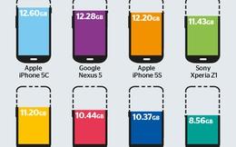 """iPhone 5C là smartphone có dung lượng """"thừa"""" nhiều nhất"""