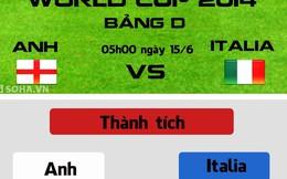 [Infographic] Anh vs Italia: Tam sư gầm vang?