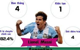 [Infographic] Rodriguez hạ Messi, Neymar!