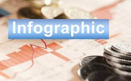 [Infographic] Những xáo trộn về vốn hóa thị trường chứng khoán sắp tới