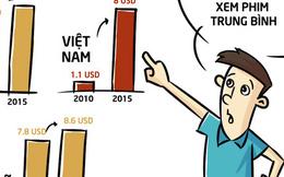 Giá vé xem phim tại Việt Nam đã tăng tới 8 lần chỉ trong vòng 5 năm, khán giả Việt là người chịu thiệt nhất