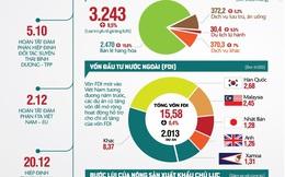 Infographic: Kinh tế tiếp tục bị thử thách