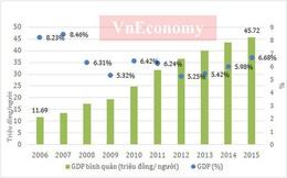 """Quốc hội chuẩn bị """"chốt"""" chỉ tiêu GDP năm tới"""