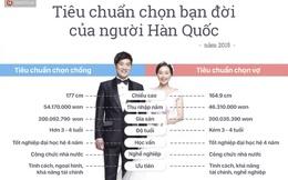 """Tiêu chuẩn chọn bạn đời """"cao ngất ngưởng"""" của người Hàn Quốc"""