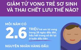 Báo cáo của WHO về trẻ tử vong trên thế giới: Nguyên nhân giống vụ BV Sản - Nhi Bắc Ninh