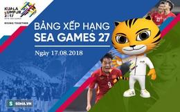 Cập nhật BXH SEA Games 29 ngày 17/8: Thái Lan vươn lên trên Việt Nam