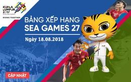 Tổng kết BXH SEA Games 29 ngày 18/8: HCV vẫn ngoảnh mặt với Việt Nam