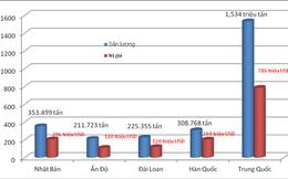 Chi gần 600 tỷ đồng/ngày nhập khẩu sắt thép