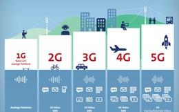 5G là gì và khi nào chúng ta được chạm tay vào nó?