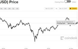 Bitcoin bất ngờ lao dốc xuống còn dưới 11.000 USD