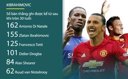 """Con số biết nói: Ibrahimovic & giá trị của một """"ông lão"""""""