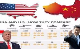 Cuộc thăm dò Trung Quốc hay Mỹ nên lãnh đạo thế giới cho ra kết quả bất ngờ