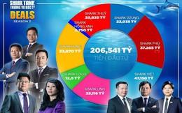 Gấp đôi mùa 1, Shark Tank mùa 2 gọi được hơn 206 tỷ đồng