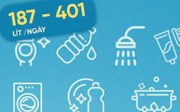 1 phút tắm hết 20 lít nước - sự thực là bạn đang dùng nước nhiều đến kinh hoàng
