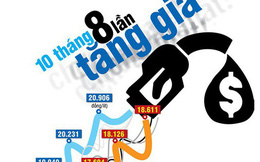 (Infographic) - Nhìn xăng tăng giá mà chóng mặt