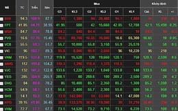 Cổ phiếu Thế Giới Di Động rớt giá sau tin đồn rò rỉ dữ liệu 31.000 giao dịch của khách hàng