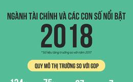 [Infographic] Ngành tài chính và các con số nổi bật năm 2018