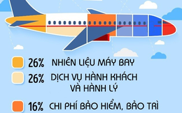 """Mỗi chiếc vé máy bay phải """"cõng"""" theo hàng loạt phí này và bí kíp để """"săn"""" vé rẻ bạn cần biết"""