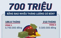 Với 700 triệu đồng sẽ mua được nhà cỡ nào ở Hà Nội và Sài Gòn?