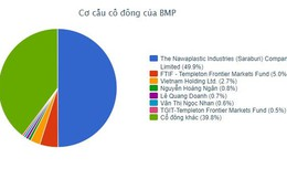 Nhà đầu tư Thái Lan đã thâu tóm trên 50% vốn tại Nhựa Bình Minh