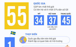 [Infographic] Việt Nam nằm trong nhóm 55 quốc gia uy tín nhất thế giới 2018