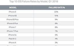 iPhone 6 là mẫu iPhone có tỷ lệ hỏng hóc lớn nhất