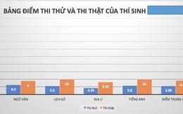 Nhìn lại điểm thi thật cao vút, thi thử lẹt đẹt của thí sinh có điểm thi cao nhất ở Sơn La