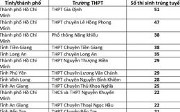 Hơn 800 thí sinh đầu tiên trúng tuyển Đại học Bách khoa TPHCM