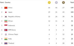Cập nhật BXH Asiad ngày 24/8: Thêm huy chương, Việt Nam vẫn tụt hạng