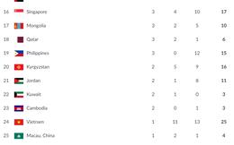 Cập nhật BXH Asiad ngày 27/8: Việt Nam tăng vọt 4 hạng, vượt Campuchia