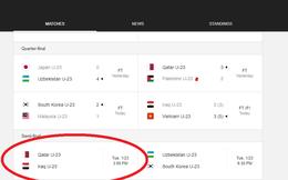 Google, website thống kê nổi tiếng thế giới nhầm lẫn vì không ngờ U23 Việt Nam chiến thắng