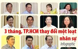 Tháng 9, 10, 11/2018, TP.HCM thay đổi một loạt nhân sự