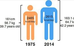 """Cơ thể con người ngày càng """"to béo""""  hơn là tin xấu với trái đất"""