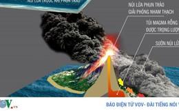 Infographic: Toàn cảnh thảm họa sóng thần tại Indonesia 22/12