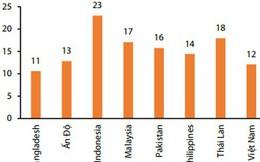 CAR của hệ thống ngân hàng Việt thấp nhất trong khu vực