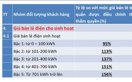 Chuyên gia đồng tình với cải tiến biểu giá bán lẻ điện của EVN