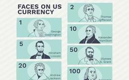 Những khuôn mặt trên mỗi tờ đô la Mỹ là ai?