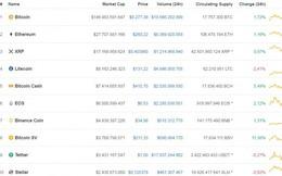 Bitcoin phá vỡ ngưỡng 8.300 USD